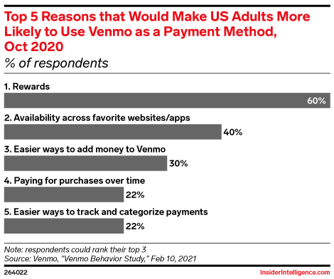 Top 5 Reasons that Would Make US Adults More Likely to Use Venmo as a Payment Method, Oct 2020 (% of respondents)