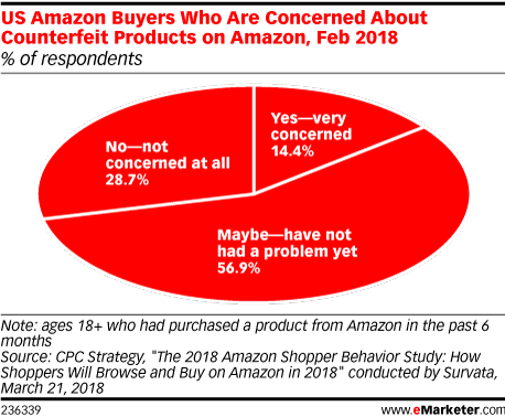 US Amazon Buyers Who Are Concerned About Counterfeit Products on Amazon, Feb 2018 (% of respondents)