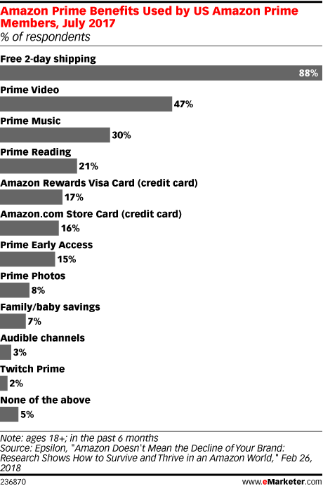 Amazon Prime Day 2018 - eMarketer Trends, Forecasts & Statistics