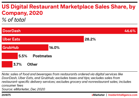 US Digital Restaurant Marketplace Sales Share, by Company, 2020 (% of total)