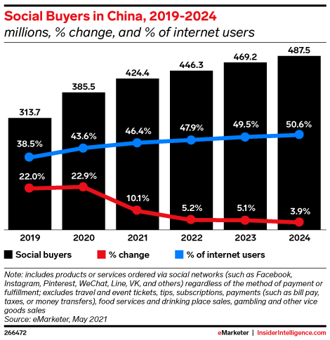 Social Buyers in China, 2019-2024 (millions, % change, and % of internet users)