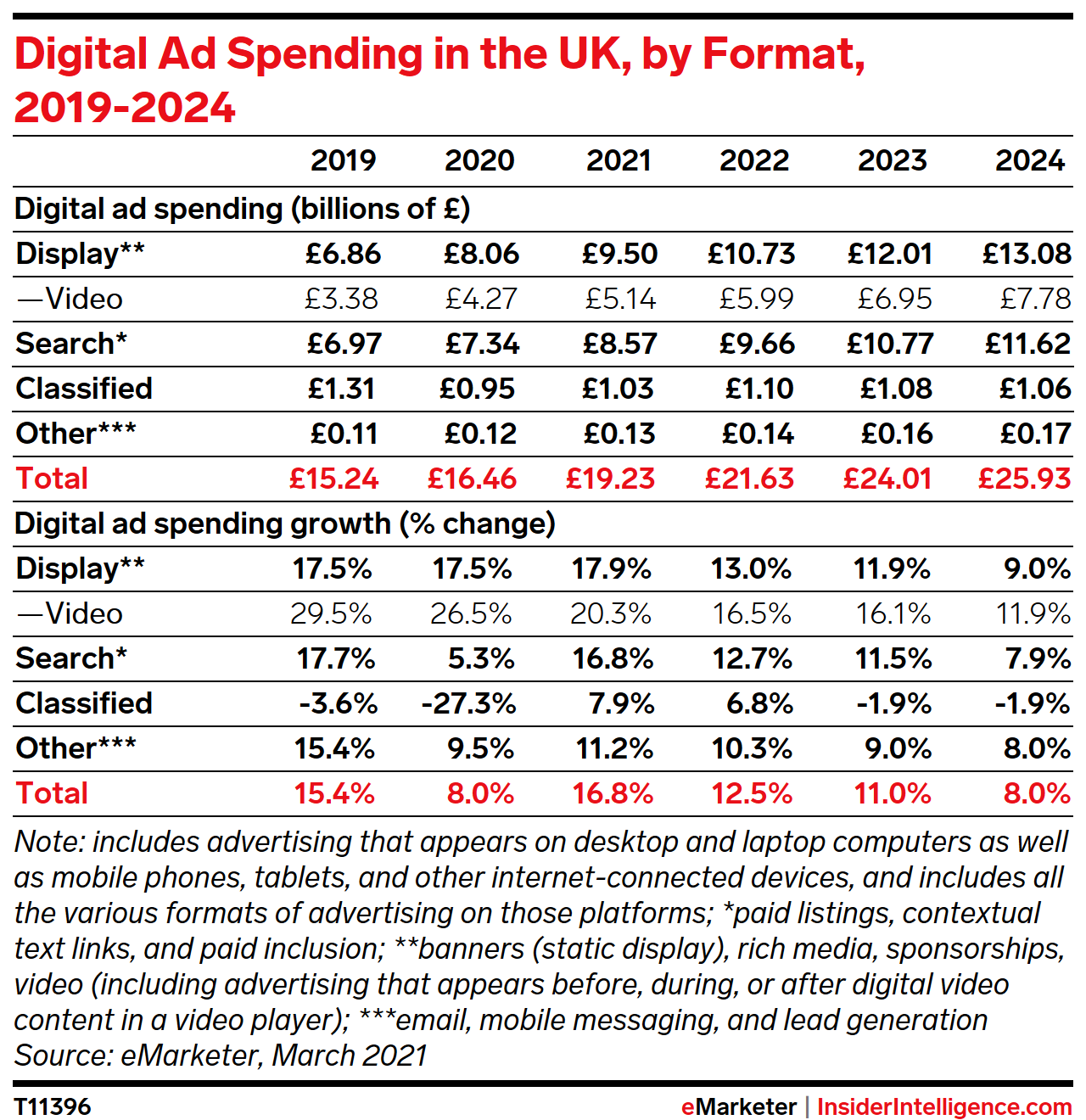 Digital Ad Spending in the UK, by Format, 2019-2024 (billions of £ and % change)