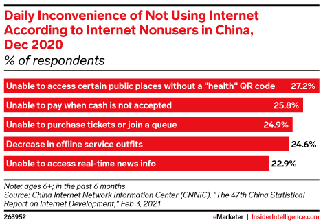 Daily Inconvenience of Not Using Internet According to Internet Nonusers in China, Dec 2020 (% of respondents)