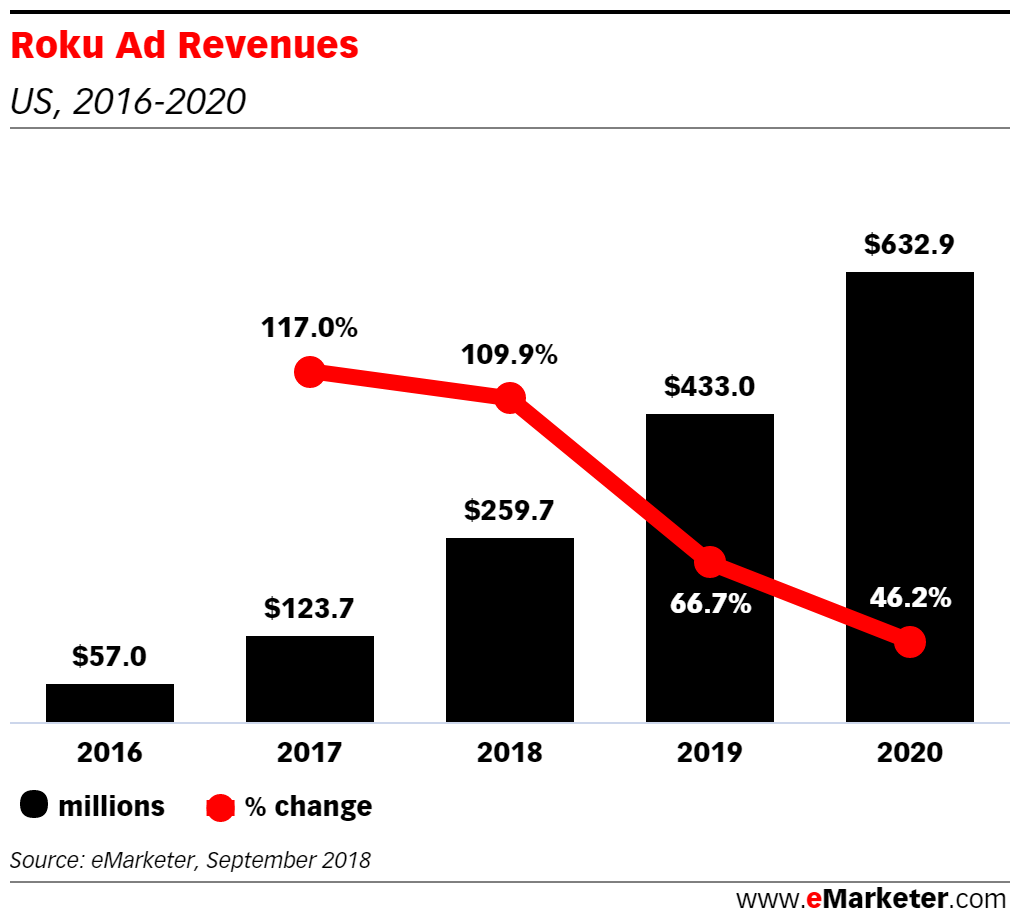 How is Roku Making Money Through Advertising? - eMarketer