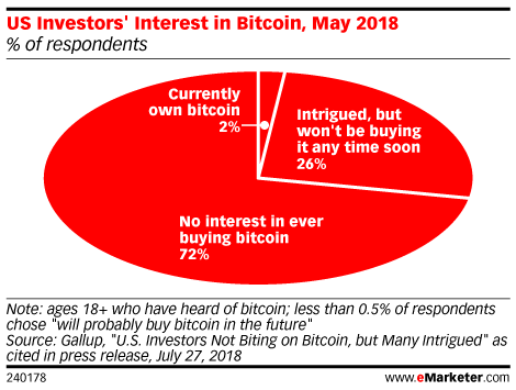 US Investors' Interest in Bitcoin, May 2018 (% of respondents)