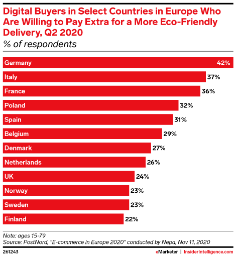 Digital Buyers in Select Countries in Europe Who Are Willing to Pay Extra for a More Eco-Friendly Delivery, Q2 2020 (% of respondents)