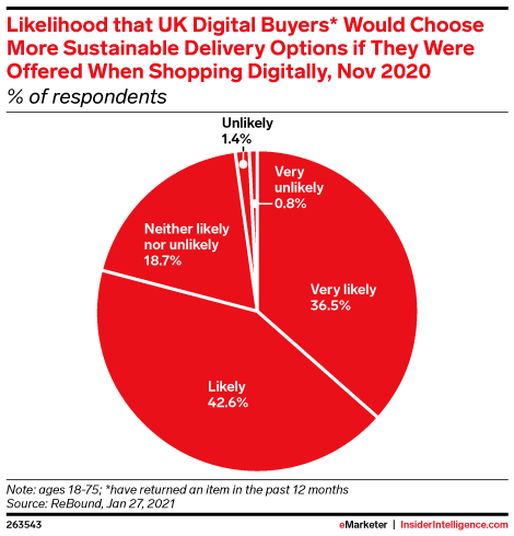 Likelihood that UK Digital Buyers* Would Choose More Sustainable Delivery Options if They Were Offered When Shopping Digitally, Nov 2020 (% of respondents)