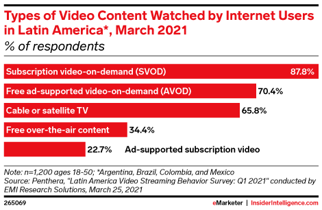 Types of Video Content Watched by Internet Users in Latin America*, March 2021 (% of respondents)