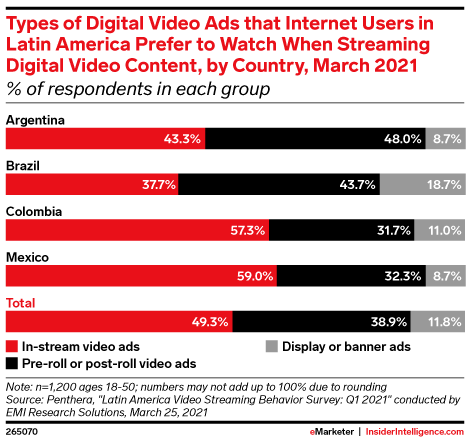 Types of Digital Video Ads that Internet Users in Latin America Prefer to Watch When Streaming Digital Video Content, by Country, March 2021 (% of respondents in each group)
