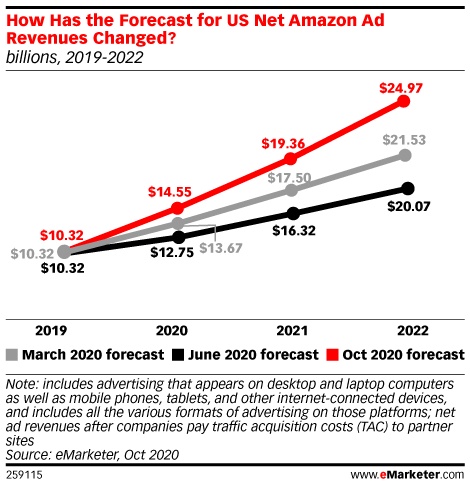 How Has the Forecast for US Net Amazon Ad Revenues Changed? (billions, 2019-2022)