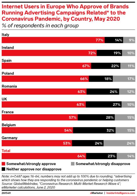 Internet Users in Europe Who Approve of Brands Running Advertising Campaigns Related* to the Coronavirus Pandemic, by Country, May 2020 (% of respondents in each group)