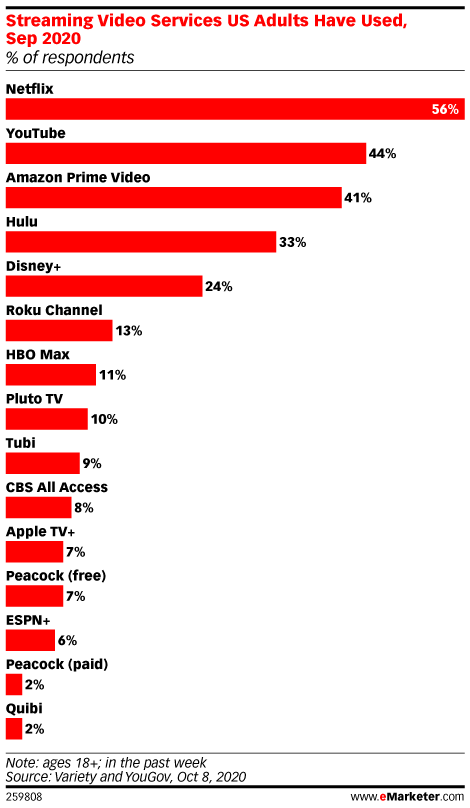 Streaming Video Services US Adults Have Used, Sep 2020 (% of respondents)