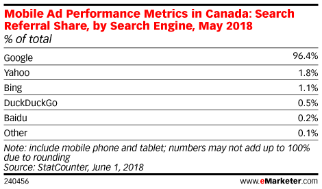 Canada Mobile Time Spent and Ad Spending 2018 - eMarketer
