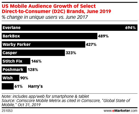 US Mobile Audience Growth of Select Direct-to-Consumer (D2C) Brands, June 2019 (% change in unique users vs. June 2017)