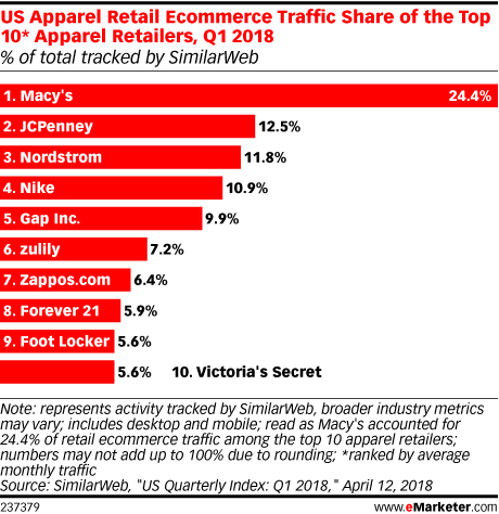 US Apparel Retail Ecommerce Traffic Share of the Top 10* Apparel Retailers, Q1 2018 (% of total tracked by SimilarWeb)