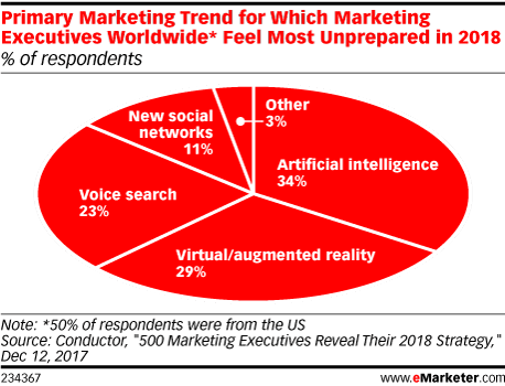 Primary Marketing Trend for Which Marketing Executives Worldwide* Feel Most Unprepared in 2018 (% of respondents)