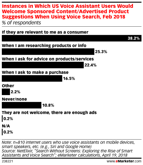 Instances in Which US Voice Assistant Users Would Welcome Sponsored Content/Advertised Product Suggestions When Using Voice Search, Feb 2018 (% of respondents)