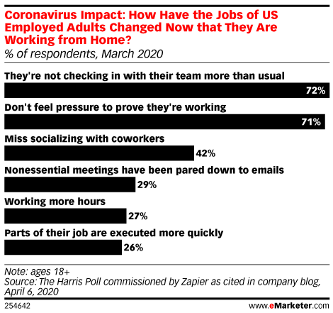 Coronavirus Impact: How Have the Jobs of US Employed Adults Changed Now that They Are Working from Home? (% of respondents, March 2020)