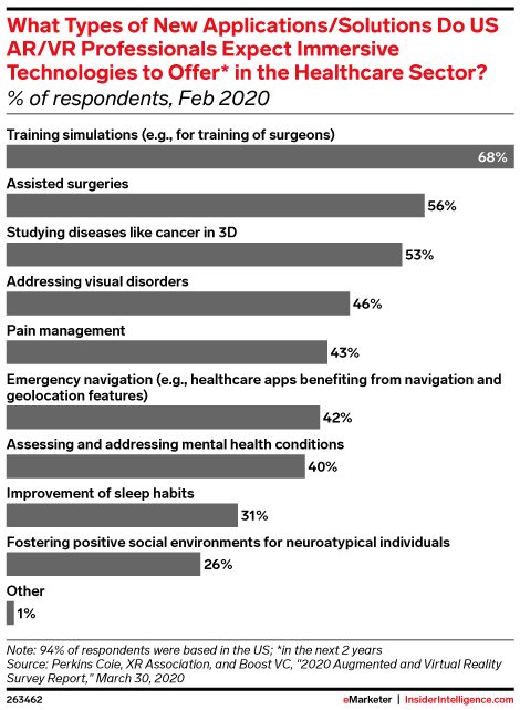 What Types of New Applications/Solutions Do US AR/VR Professionals Expect Immersive Technologies to Offer* in the Healthcare Sector? (% of respondents, Feb 2020)