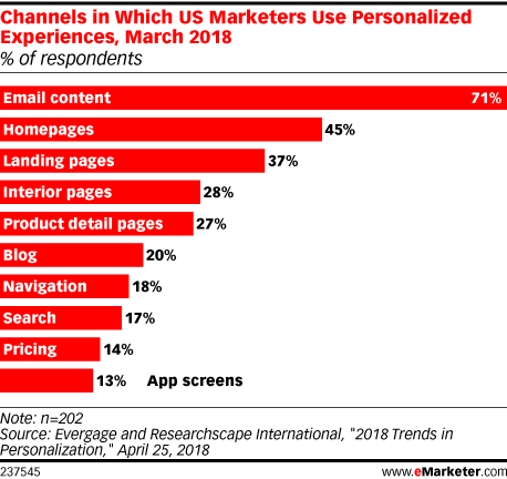 Channels in Which US Marketers Use Personalized Experiences, March 2018 (% of respondents)