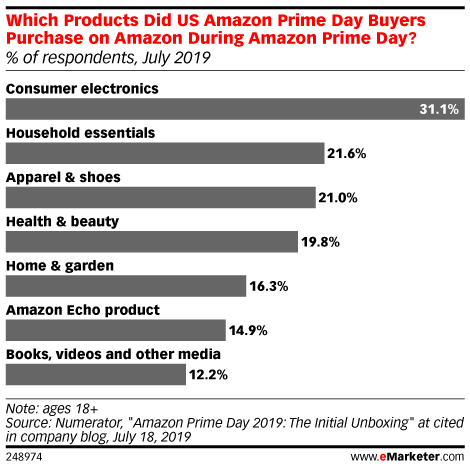 The Amazon Prime Day 2019 Halo Effect - eMarketer Trends