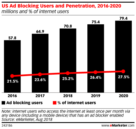 US Ad Blocking Users and Penetration, 2016-2020 (millions and % of internet users)