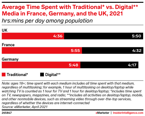 Average Time Spent with Traditional* vs. Digital** Media in France, Germany, and the UK, 2021 (hrs:mins per day among population)