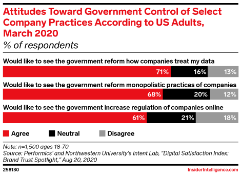 Attitudes Toward Government Control of Select Company Practices According to US Adults, March 2020 (% of respondents)