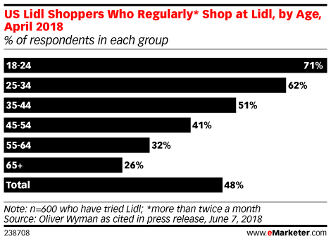 US Lidl Shoppers Who Regularly* Shop at Lidl, by Age, April 2018 (% of respondents in each group)