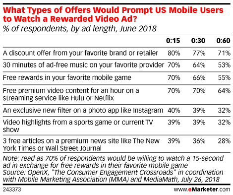 What Types of Offers Would Prompt US Mobile Users to Watch a Rewarded Video Ad? (% of respondents, by ad length, June 2018)