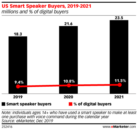 US Smart Speaker Buyers, 2019-2021 (millions and % of digital buyers)
