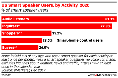 US Smart Speaker Users, by Activity, 2020 (% of smart speaker users)