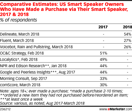 Comparative Estimates: US Smart Speaker Owners Who Have Made a Purchase via Their Smart Speaker, 2017 & 2018 (% of respondents)