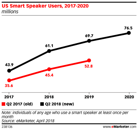 US Smart Speaker Users, 2017-2020 (millions)