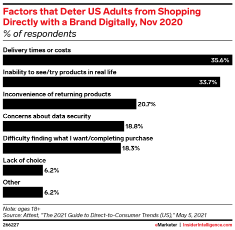 Factors that Deter US Adults from Shopping Directly with a Brand Digitally, Nov 2020 (% of respondents)