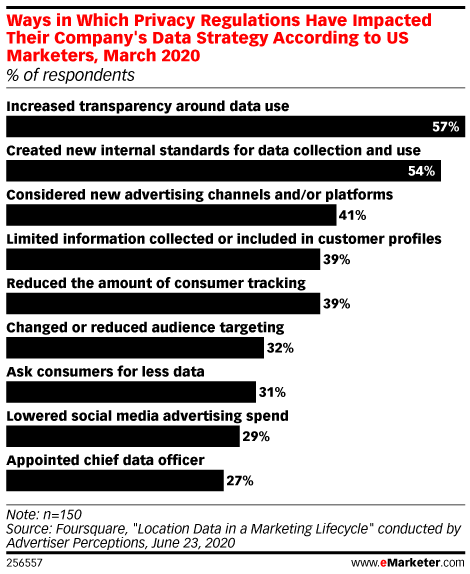 Ways in Which Privacy Regulations Have Impacted Their Company's Data Strategy According to US Marketers, March 2020 (% of respondents)