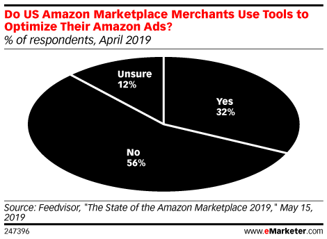 Do US Amazon Marketplace Merchants Use Tools to Optimize Their Amazon Ads? (% of respondents, April 2019)