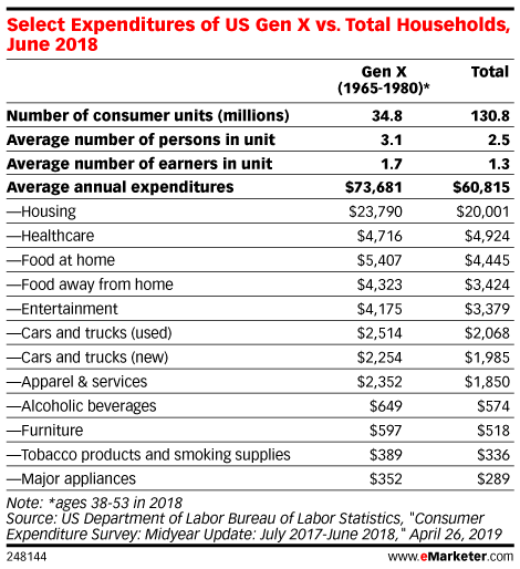 Select Expenditures of US Gen X vs. Total Households, June 2018