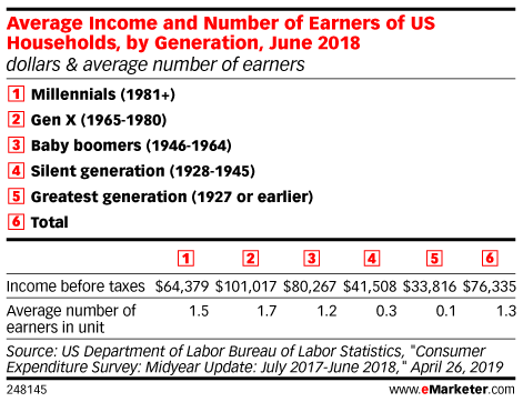 Average Income and Number of Earners of US Households, by Generation, June 2018 (dollars & average number of earners)