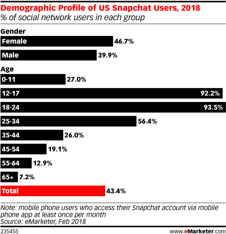 Demographic Profile of US Snapchat Users, 2018 (% of social network users in each group)