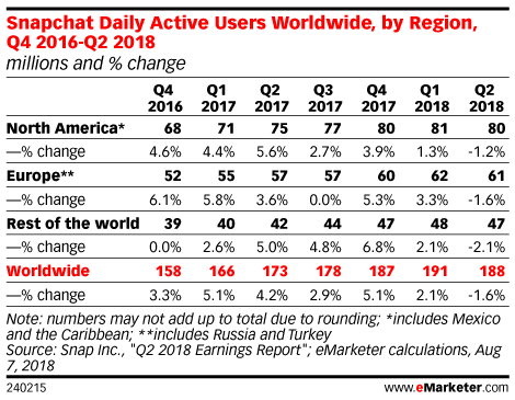Snapchat Daily Active Users Worldwide, by Region, Q4 2016-Q2 2018 (millions and % change)