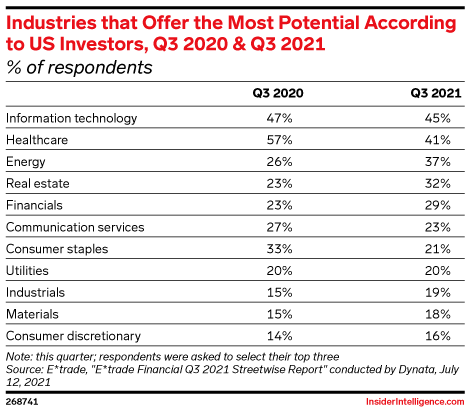 Industries that Offer the Most Potential According to US Investors, Q3 2020 & Q3 2021 (% of respondents)