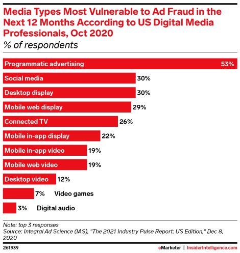 Media Types Most Vulnerable to Ad Fraud in the Next 12 Months According to US Digital Media Professionals, Oct 2020 (% of respondents)