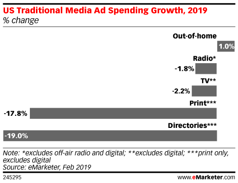 US Traditional Media Ad Spending Growth, 2019 (% change)