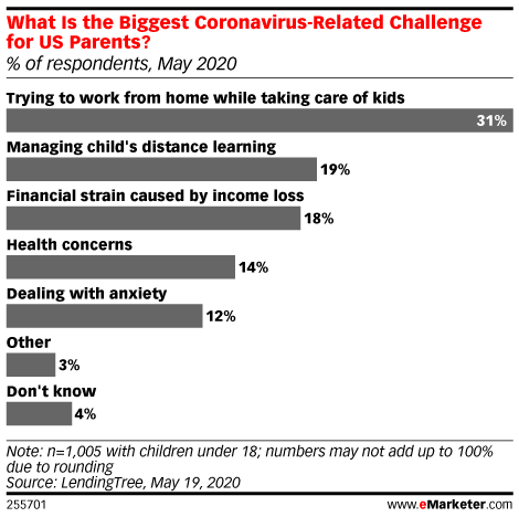 What Is the Biggest Coronavirus-Related Challenge for US Parents? (% of respondents, May 2020)