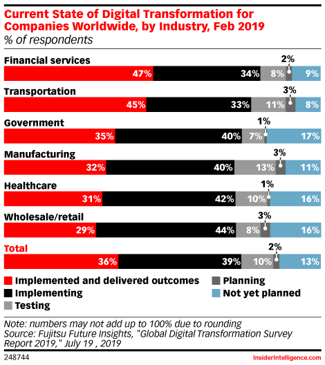 Current State of Digital Transformation for Companies Worldwide, by Industry, Feb 2019 (% of respondents)
