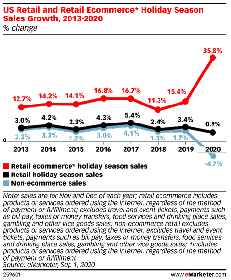 US Retail and Retail Ecommerce* Holiday Season Sales Growth, 2013-2020 (% change)