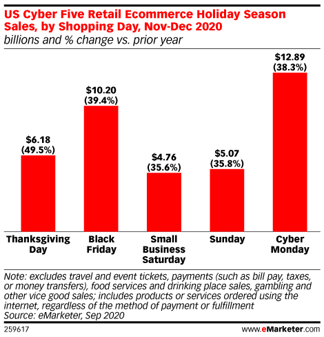 US Cyber Five Retail Ecommerce Holiday Season Sales, by Shopping Day, Nov-Dec 2020 (billions and % change vs. prior year)