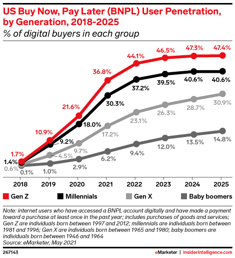 US Buy Now, Pay Later (BNPL) User Penetration, by Generation, 2018-2025 (% of digital buyers in each group)