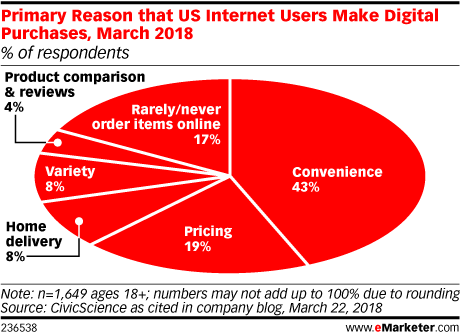 Primary Reason that US Internet Users Make Digital Purchases, March 2018 (% of respondents)